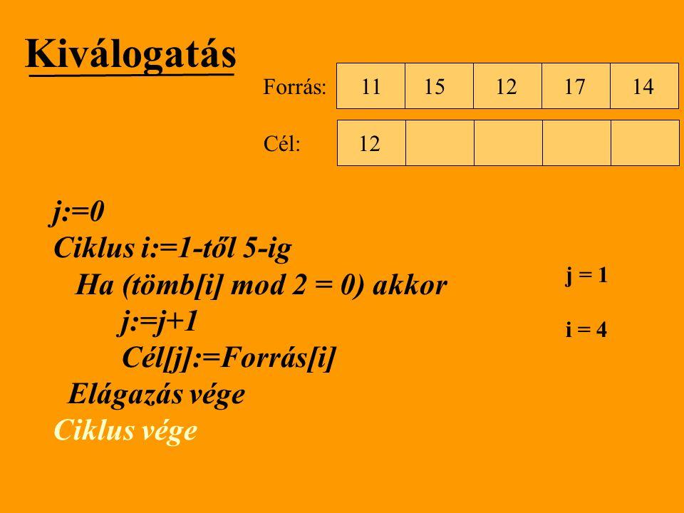 Kiválogatás j:=0 Ciklus i:=1-től 5-ig Ha (tömb[i] mod 2 = 0) akkor j:=j+1 Cél[j]:=Forrás[i] Elágazás vége Ciklus vége 1512111714 Forrás: Cél: j = 1 i