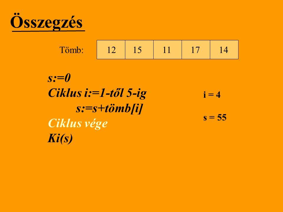 Összegzés s:=0 Ciklus i:=1-től 5-ig s:=s+tömb[i] Ciklus vége Ki(s) i = 4 s = 55 1512111714 Tömb: