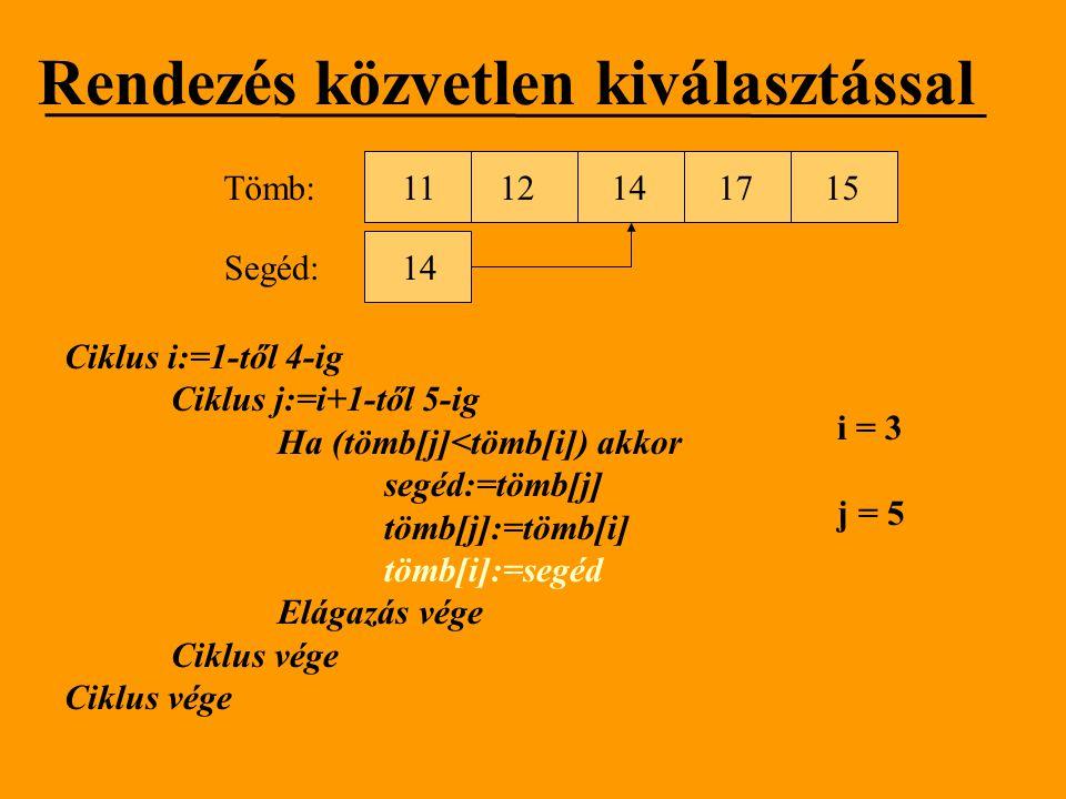 Rendezés közvetlen kiválasztással Ciklus i:=1-től 4-ig Ciklus j:=i+1-től 5-ig Ha (tömb[j]<tömb[i]) akkor segéd:=tömb[j] tömb[j]:=tömb[i] tömb[i]:=segé