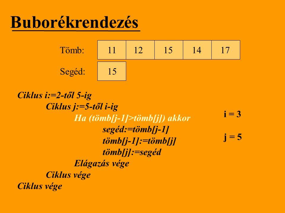 Buborékrendezés Ciklus i:=2-től 5-ig Ciklus j:=5-től i-ig Ha (tömb[j-1]>tömb[j]) akkor segéd:=tömb[j-1] tömb[j-1]:=tömb[j] tömb[j]:=segéd Elágazás vég