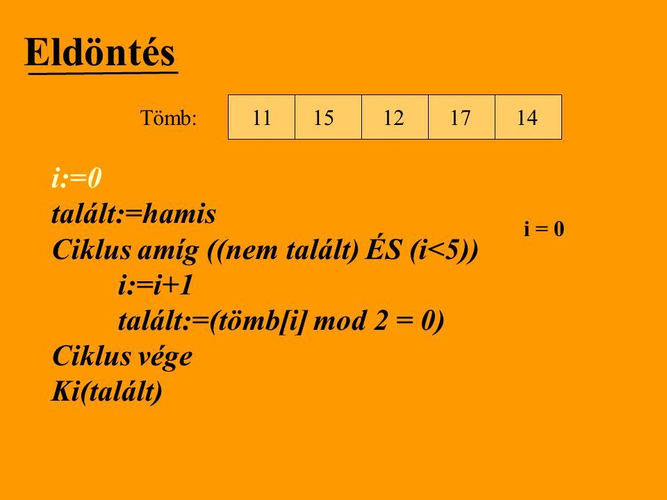 Eldöntés i:=0 talált:=hamis Ciklus amíg ((nem talált) ÉS (i<5)) i:=i+1 talált:=(tömb[i] mod 2 = 0) Ciklus vége Ki(talált) 1512111714 Tömb: i = 0