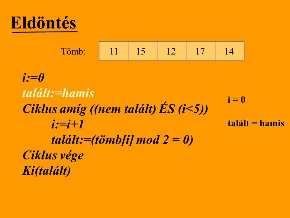 Eldöntés i:=0 talált:=hamis Ciklus amíg ((nem talált) ÉS (i<5)) i:=i+1 talált:=(tömb[i] mod 2 = 0) Ciklus vége Ki(talált) 1512111714 Tömb: i = 0 talál