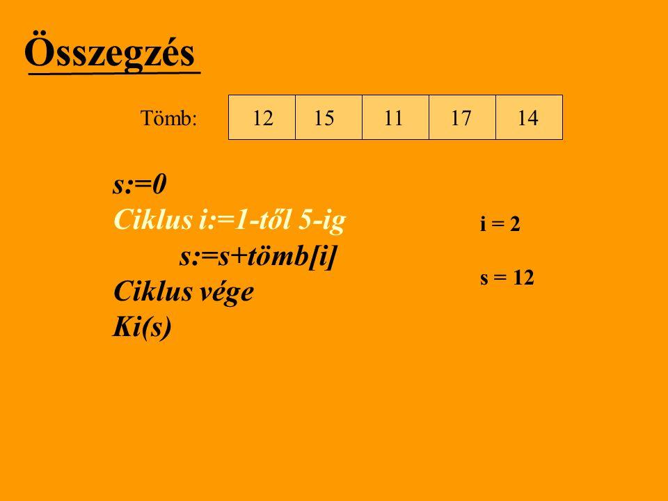Összegzés s:=0 Ciklus i:=1-től 5-ig s:=s+tömb[i] Ciklus vége Ki(s) i = 2 s = 27 1512111714 Tömb: