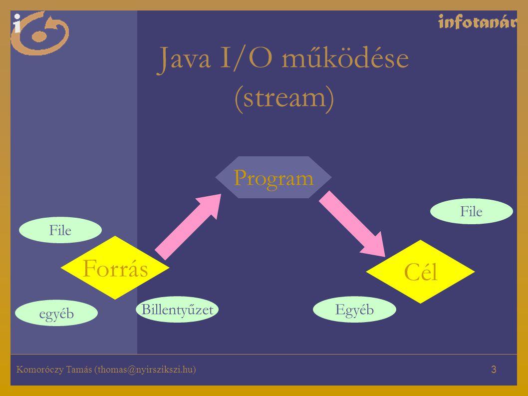 Komoróczy Tamás (thomas@nyirszikszi.hu) 3 Cél Forrás Program Billentyűzet egyéb File Egyéb File Java I/O működése (stream)