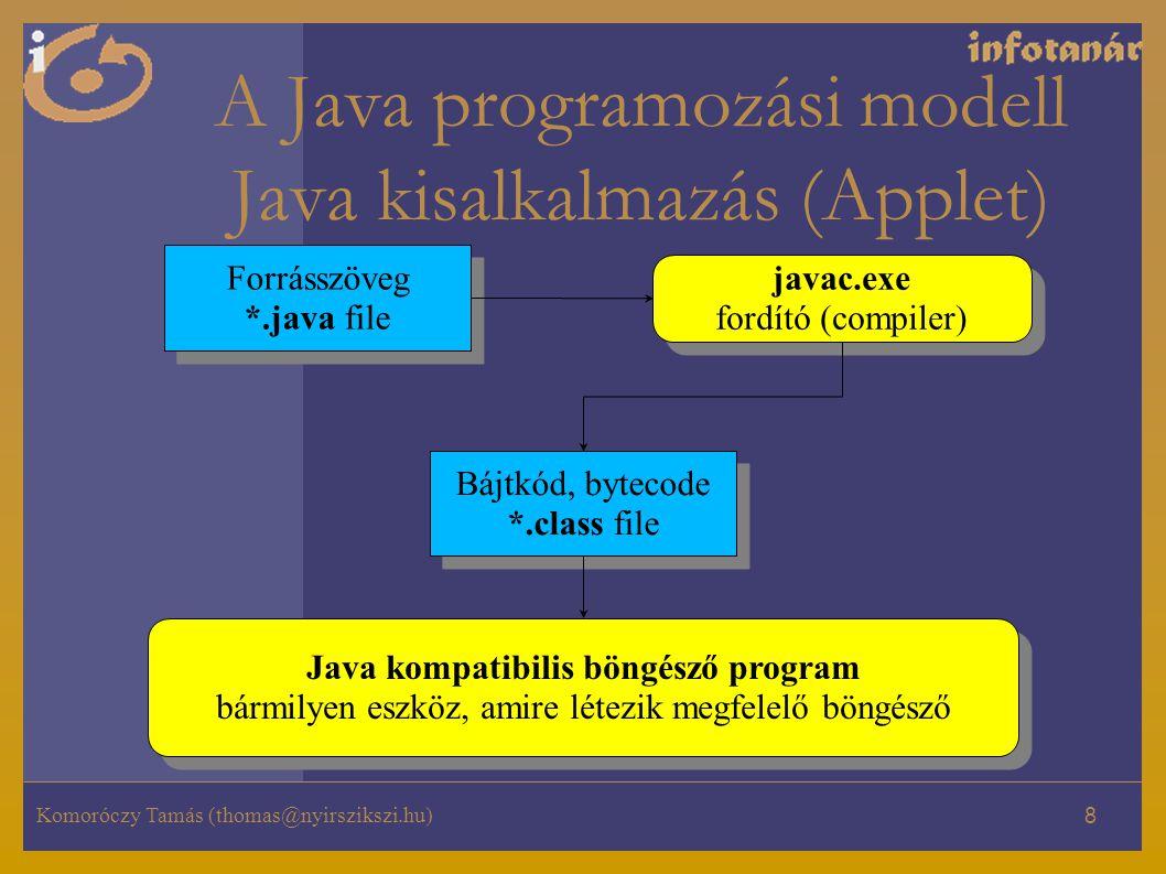 Komoróczy Tamás (thomas@nyirszikszi.hu) 8 A Java programozási modell Java kisalkalmazás (Applet) Forrásszöveg *.java file Forrásszöveg *.java file javac.exe fordító (compiler) javac.exe fordító (compiler) Bájtkód, bytecode *.class file Bájtkód, bytecode *.class file Java kompatibilis böngésző program bármilyen eszköz, amire létezik megfelelő böngésző Java kompatibilis böngésző program bármilyen eszköz, amire létezik megfelelő böngésző