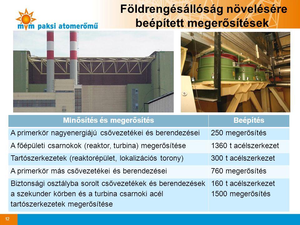 Minősítés és megerősítésBeépítés A primerkör nagyenergiájú csővezetékei és berendezései250 megerősítés A főépületi csarnokok (reaktor, turbina) megerősítése1360 t acélszerkezet Tartószerkezetek (reaktorépület, lokalizációs torony)300 t acélszerkezet A primerkör más csővezetékei és berendezései760 megerősítés Biztonsági osztályba sorolt csővezetékek és berendezések a szekunder körben és a turbina csarnoki acél tartószerkezetek megerősítése 160 t acélszerkezet 1500 megerősítés Földrengésállóság növelésére beépített megerősítések 12