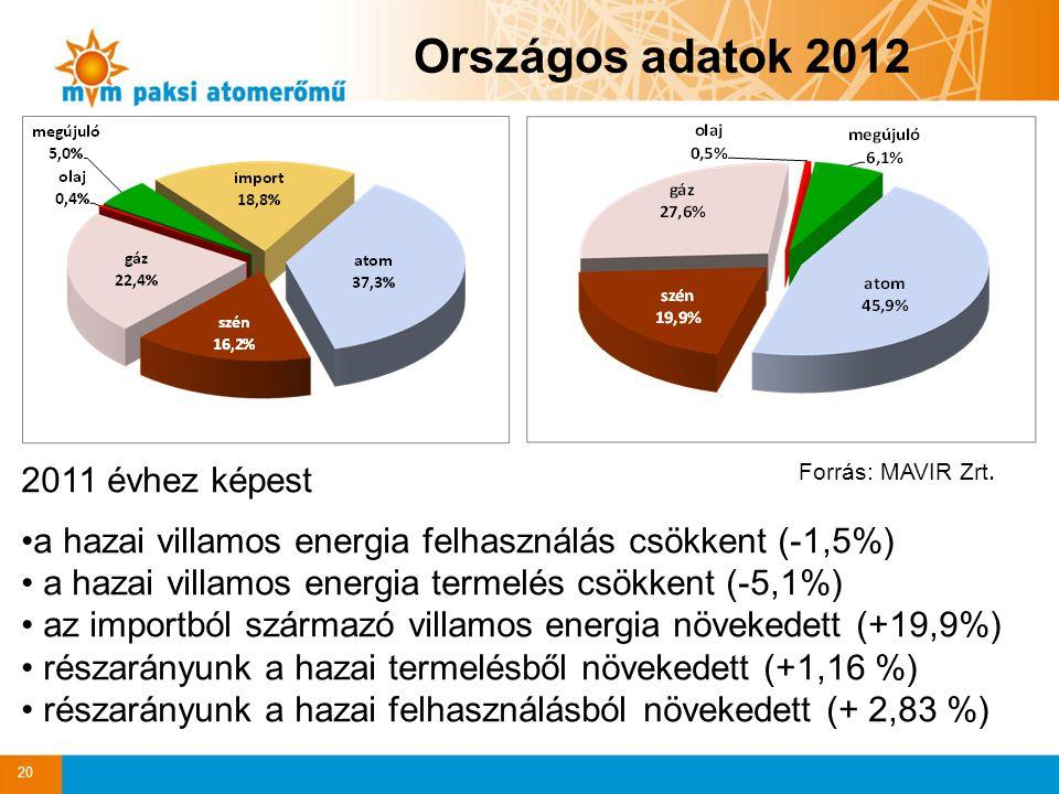 2011 évhez képest a hazai villamos energia felhasználás csökkent (-1,5%) a hazai villamos energia termelés csökkent (-5,1%) az importból származó villamos energia növekedett (+19,9%) részarányunk a hazai termelésből növekedett (+1,16 %) részarányunk a hazai felhasználásból növekedett (+ 2,83 %) 20 Forrás: MAVIR Zrt.