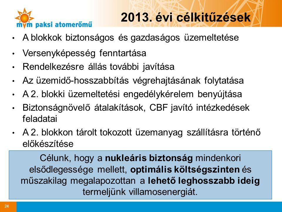 2013. évi célkitűzések A blokkok biztonságos és gazdaságos üzemeltetése Versenyképesség fenntartása Rendelkezésre állás további javítása Az üzemidő-ho