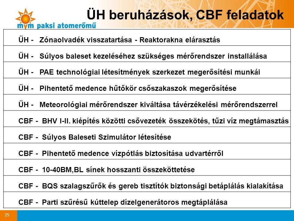 25 ÜH beruházások, CBF feladatok ÜH - Zónaolvadék visszatartása - Reaktorakna elárasztás ÜH - Súlyos baleset kezeléséhez szükséges mérőrendszer installálása ÜH - PAE technológiai létesítmények szerkezet megerősítési munkái ÜH - Pihentető medence hűtőkör csőszakaszok megerősítése ÜH - Meteorológiai mérőrendszer kiváltása távérzékelési mérőrendszerrel CBF - BHV I-II.
