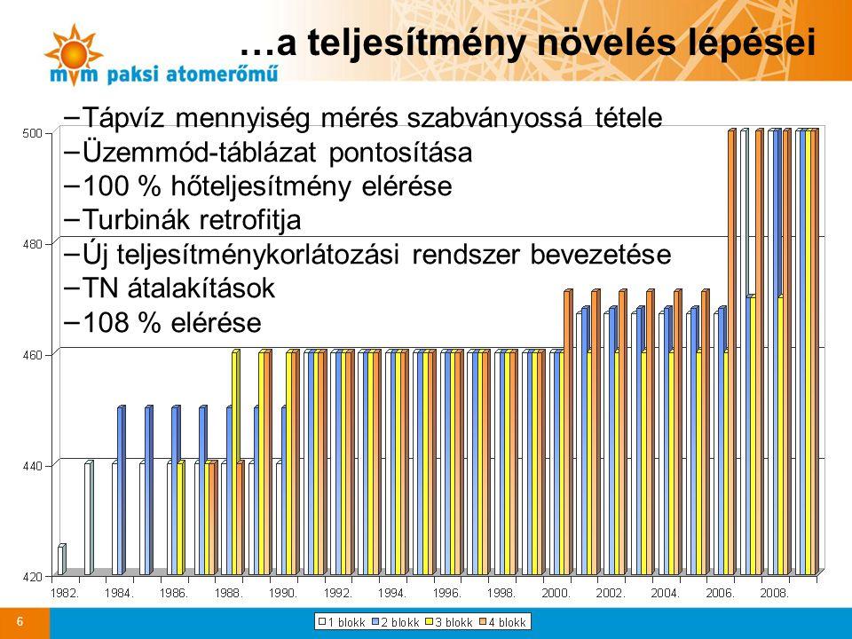 …a teljesítmény növelés lépései − Tápvíz mennyiség mérés szabványossá tétele − Üzemmód-táblázat pontosítása − 100 % hőteljesítmény elérése − Turbinák retrofitja − Új teljesítménykorlátozási rendszer bevezetése − TN átalakítások − 108 % elérése 6