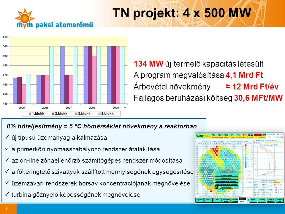 TN projekt: 4 x 500 MW 7 134 MW új termelő kapacitás létesült A program megvalósítása 4,1 Mrd Ft Árbevétel növekmény ≈ 12 Mrd Ft/év Fajlagos beruházási költség 30,6 MFt/MW 8% hőteljesítmény = 5 °C hőmérséklet növekmény a reaktorban új típusú üzemanyag alkalmazása a primerköri nyomásszabályozó rendszer átalakítása az on-line zónaellenőrző számítógépes rendszer módosítása a főkeringtető szivattyúk szállított mennyiségének egységesítése üzemzavari rendszerek bórsav koncentrációjának megnövelése turbina gőznyelő képességének megnövelése