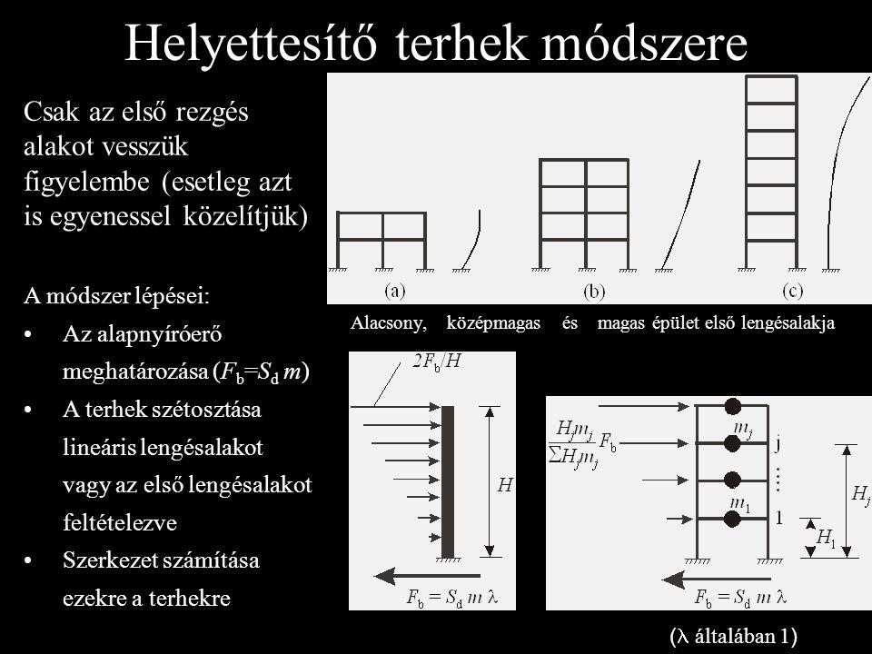 ( általában 1 ) Helyettesítő terhek módszere,,, Csak az első rezgés alakot vesszük figyelembe (esetleg azt is egyenessel közelítjük) Alacsony, középma