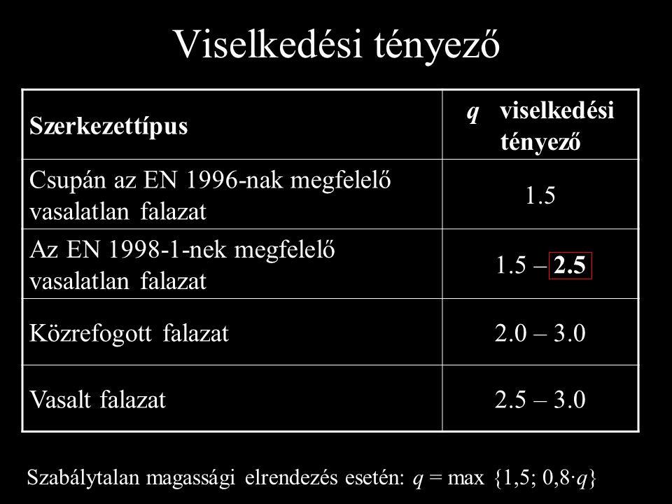 Viselkedési tényező Szerkezettípus q viselkedési tényező Csupán az EN 1996-nak megfelelő vasalatlan falazat 1.5 Az EN 1998-1-nek megfelelő vasalatlan