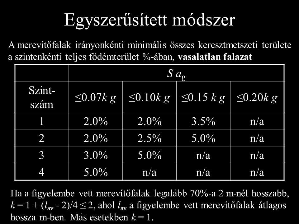 S a g Szint- szám ≤0.07k g≤0.10k g≤0.15 k g≤0.20k g 12.0% 3.5%n/a 22.0%2.5%5.0%n/a 33.0%5.0%n/a 45.0%n/a A merevítőfalak irányonkénti minimális összes