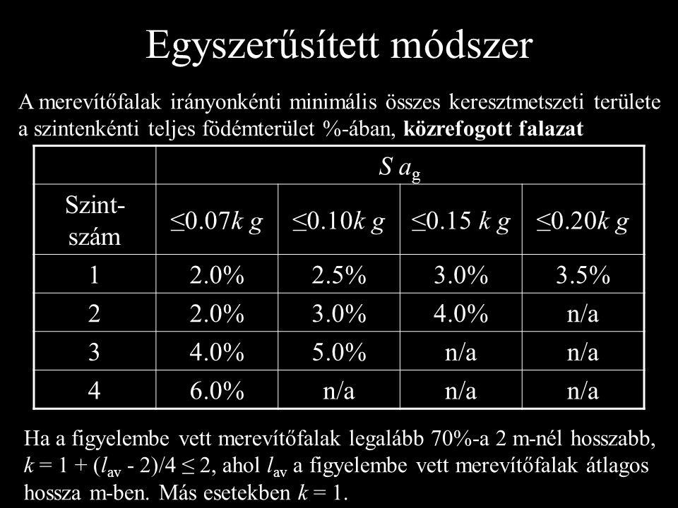 S a g Szint- szám ≤0.07k g≤0.10k g≤0.15 k g≤0.20k g 12.0%2.5%3.0%3.5% 22.0%3.0%4.0%n/a 34.0%5.0%n/a 46.0%n/a A merevítőfalak irányonkénti minimális ös