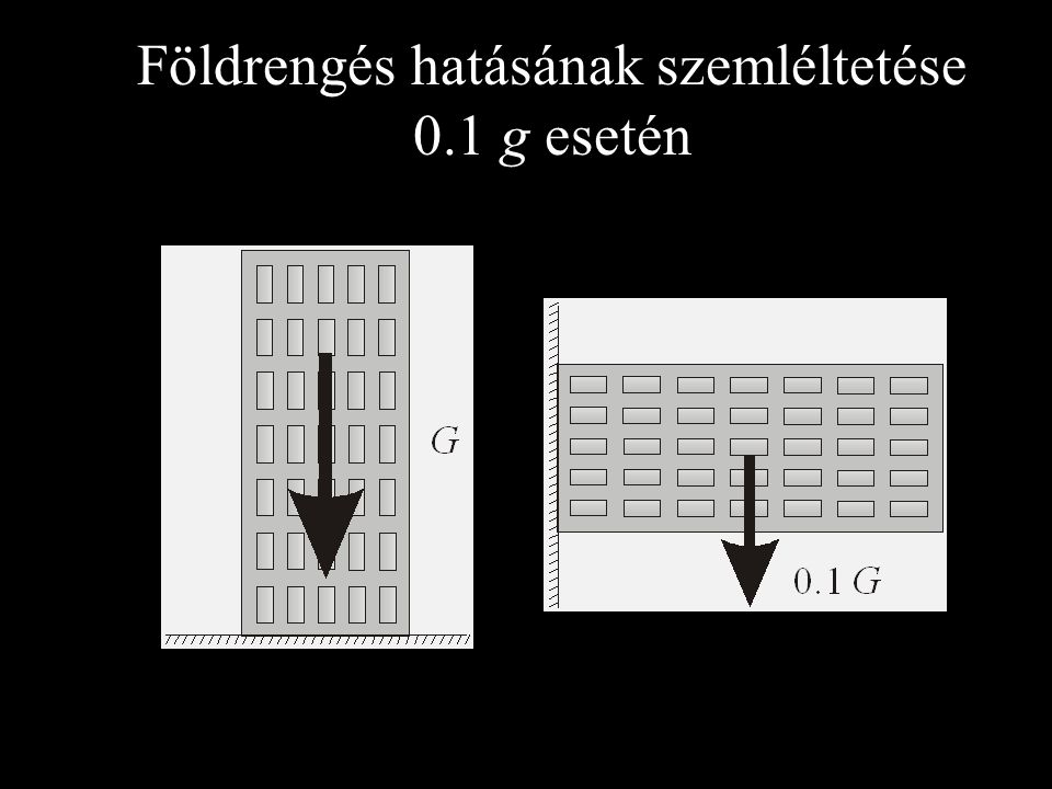 S a g Szint- szám ≤0.07k g≤0.10k g≤0.15 k g≤0.20k g 12.0% 3.5%n/a 22.0%2.5%5.0%n/a 33.0%5.0%n/a 45.0%n/a A merevítőfalak irányonkénti minimális összes keresztmetszeti területe a szintenkénti teljes födémterület %-ában, vasalatlan falazat Ha a figyelembe vett merevítőfalak legalább 70%-a 2 m-nél hosszabb, k = 1 + (l av - 2)/4 ≤ 2, ahol l av a figyelembe vett merevítőfalak átlagos hossza m-ben.