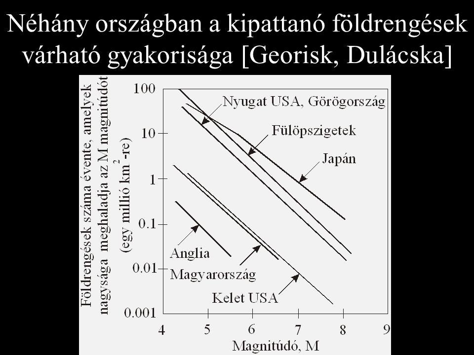 Néhány országban a kipattanó földrengések várható gyakorisága [Georisk, Dulácska]