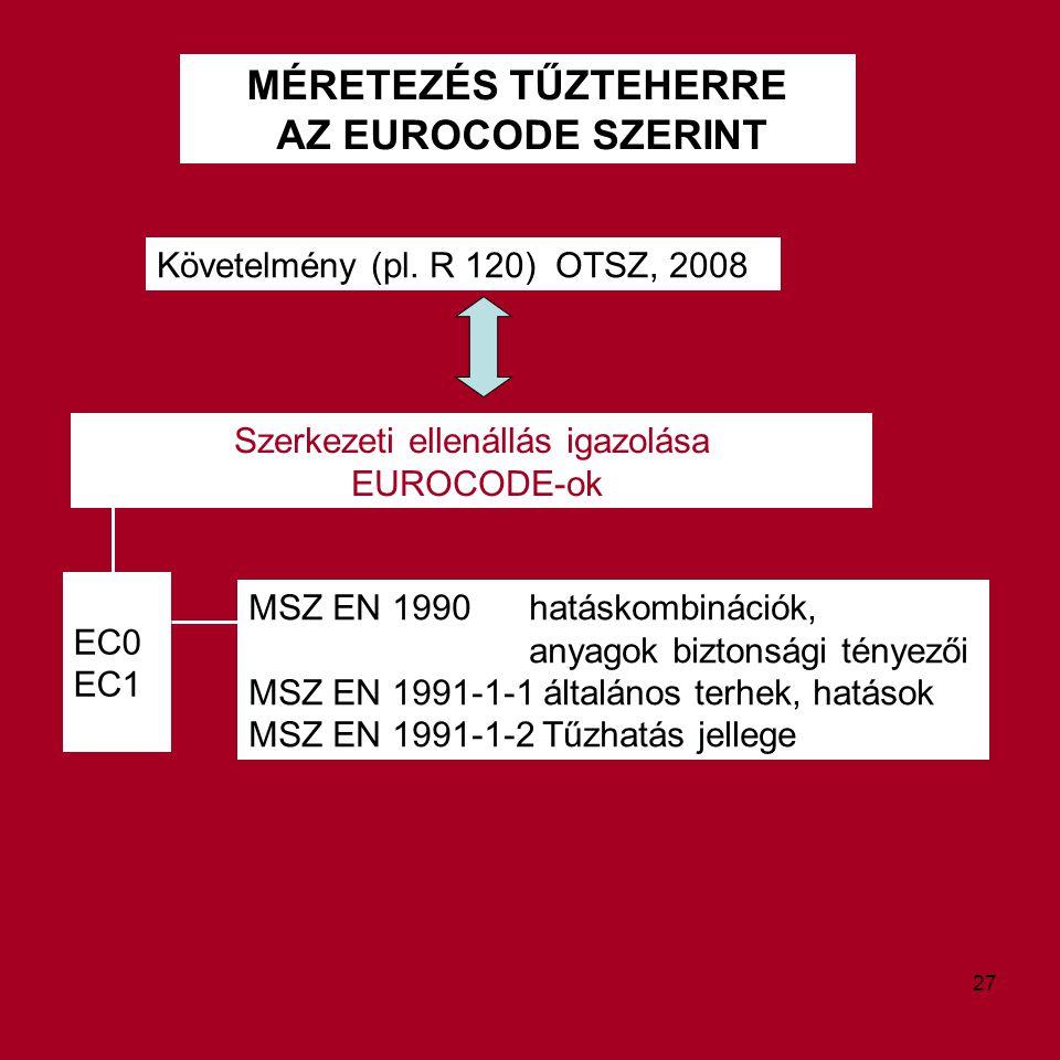 MÉRETEZÉS TŰZTEHERRE AZ EUROCODE SZERINT Követelmény (pl. R 120) OTSZ, 2008 Szerkezeti ellenállás igazolása EUROCODE-ok MSZ EN 1990 hatáskombinációk,