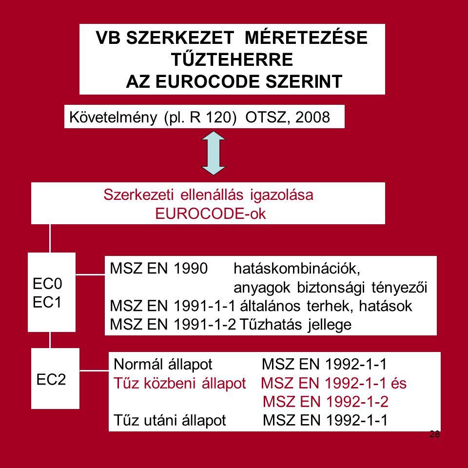 VB SZERKEZET MÉRETEZÉSE TŰZTEHERRE AZ EUROCODE SZERINT Követelmény (pl. R 120) OTSZ, 2008 Szerkezeti ellenállás igazolása EUROCODE-ok MSZ EN 1990 hatá