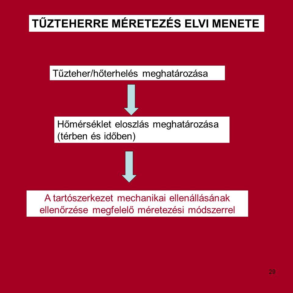 TŰZTEHERRE MÉRETEZÉS ELVI MENETE Tűzteher/hőterhelés meghatározása A tartószerkezet mechanikai ellenállásának ellenőrzése megfelelő méretezési módszer