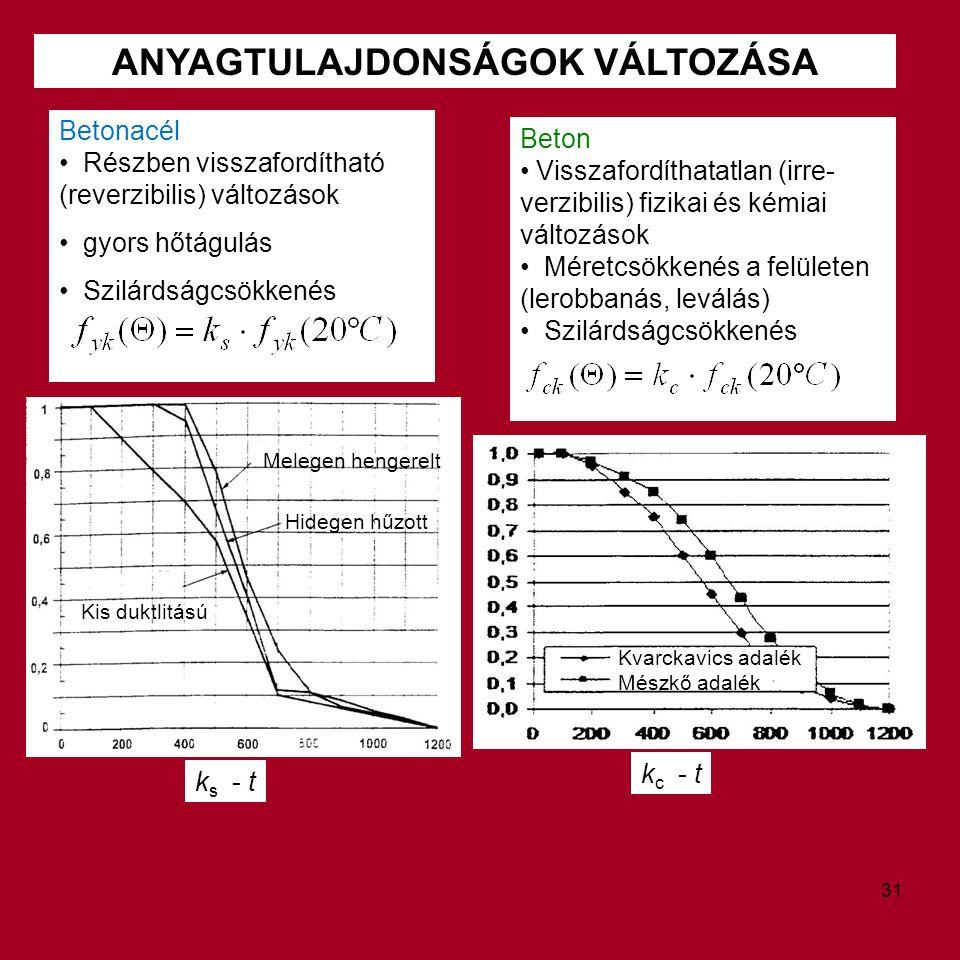 ANYAGTULAJDONSÁGOK VÁLTOZÁSA Beton Visszafordíthatatlan (irre- verzibilis) fizikai és kémiai változások Méretcsökkenés a felületen (lerobbanás, leválá
