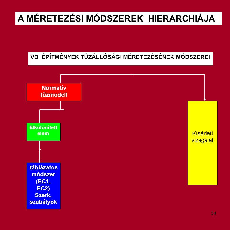 A MÉRETEZÉSI MÓDSZEREK HIERARCHIÁJA VB ÉPÍTMÉNYEK TŰZÁLLÓSÁGI MÉRETEZÉSÉNEK MÓDSZEREI Normatív tűzmodell Kísérleti vizsgálat Elkülönített elem tábláza