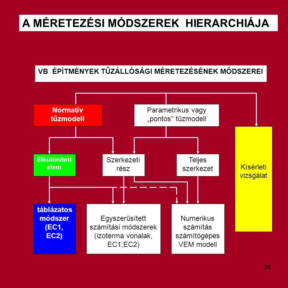 """A MÉRETEZÉSI MÓDSZEREK HIERARCHIÁJA VB ÉPÍTMÉNYEK TŰZÁLLÓSÁGI MÉRETEZÉSÉNEK MÓDSZEREI Normatív tűzmodell Parametrikus vagy """"pontos"""" tűzmodell Kísérlet"""
