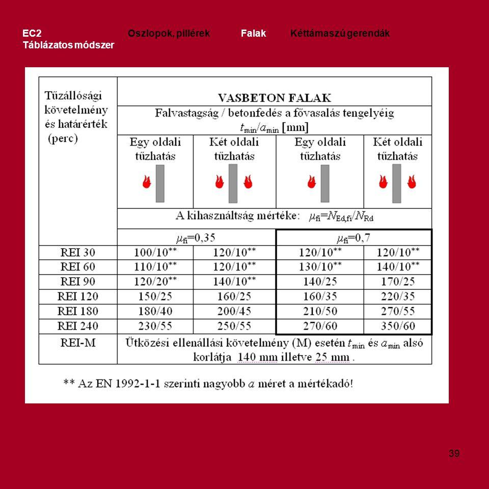 EC2 Oszlopok, pillérek Falak Kéttámaszú gerendák Táblázatos módszer 39