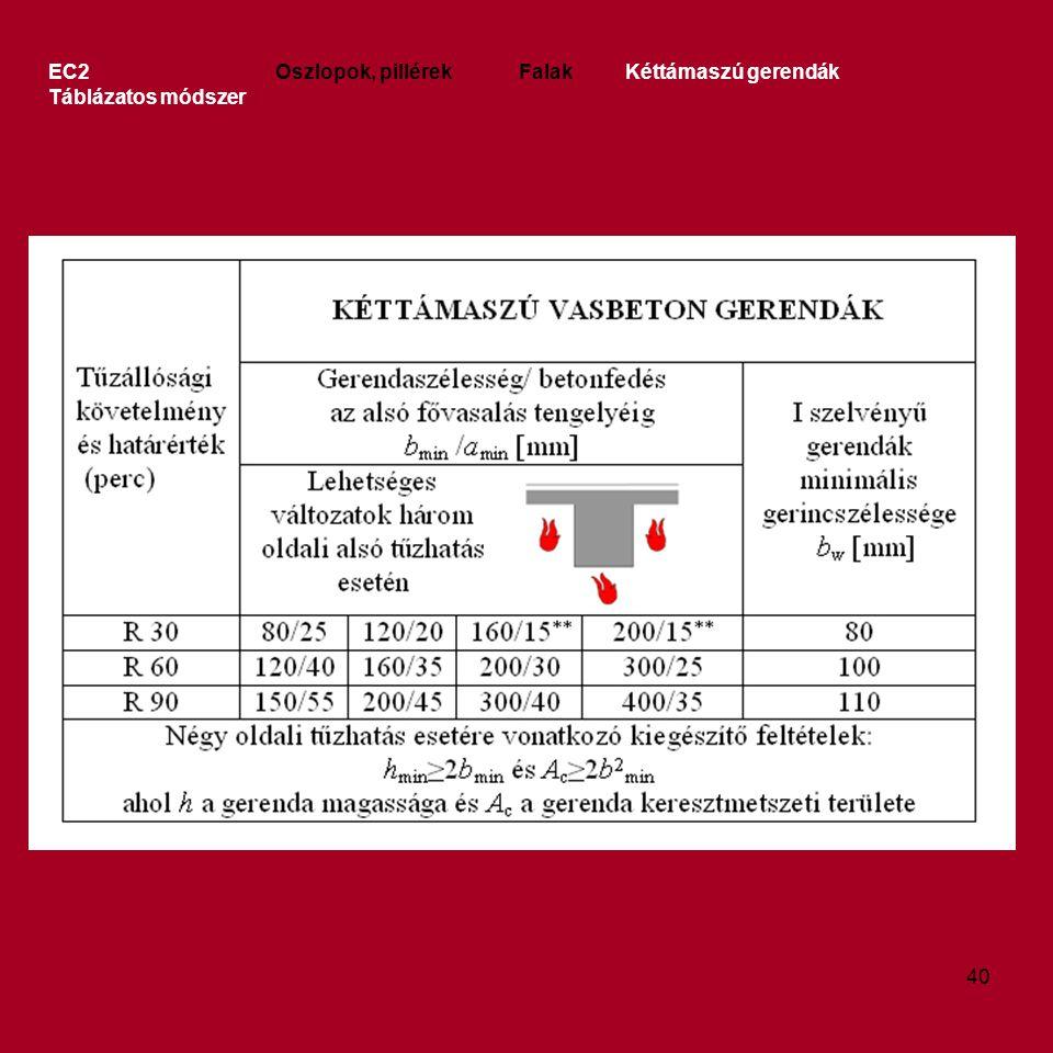 EC2 Oszlopok, pillérek Falak Kéttámaszú gerendák Táblázatos módszer 40
