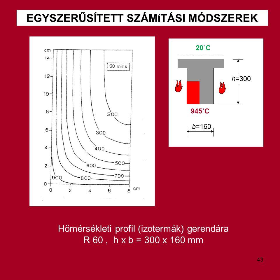 EGYSZERŰSÍTETT SZÁMíTÁSI MÓDSZEREK Hőmérsékleti profil (izotermák) gerendára R 60, h x b = 300 x 160 mm b=160 20˚C 945˚C h=300 43