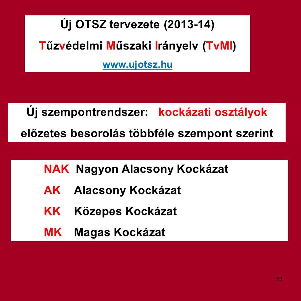 Új OTSZ tervezete (2013-14) Tűzvédelmi Műszaki Irányelv (TvMI) www.ujotsz.hu Új szempontrendszer: kockázati osztályok előzetes besorolás többféle szem