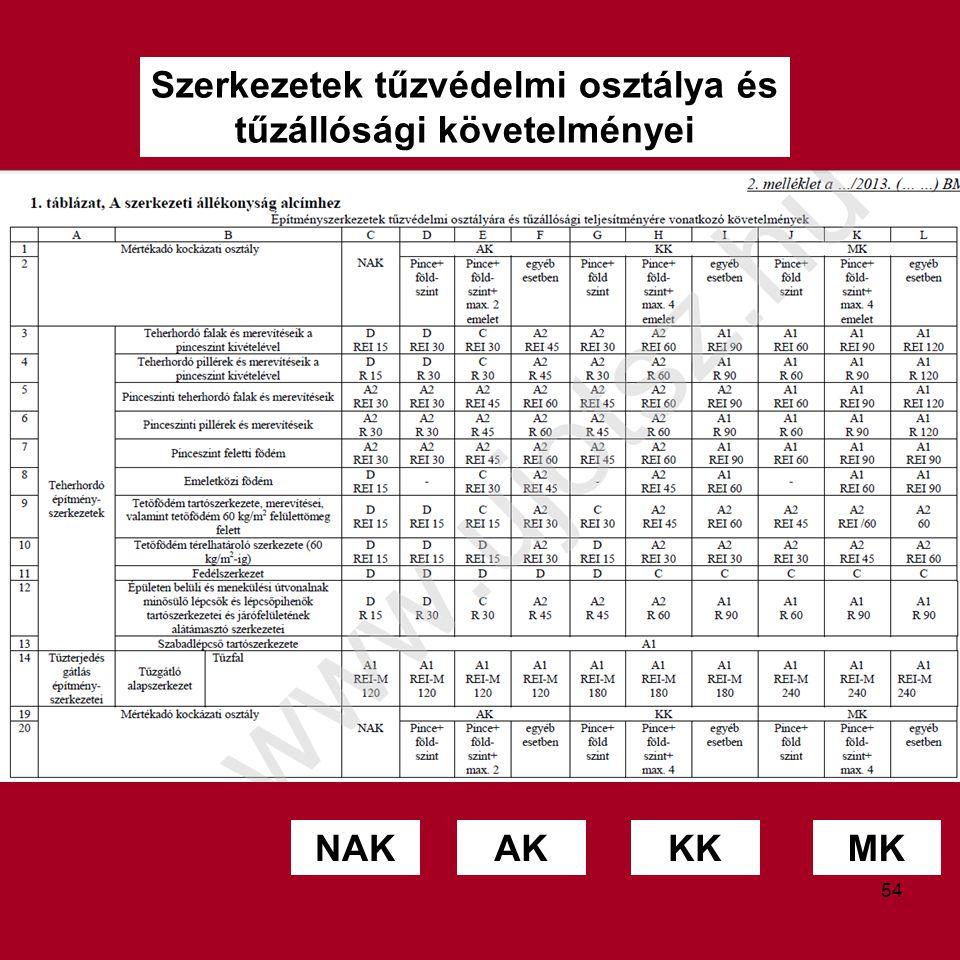 Szerkezetek tűzvédelmi osztálya és tűzállósági követelményei MKKKAKNAK 54