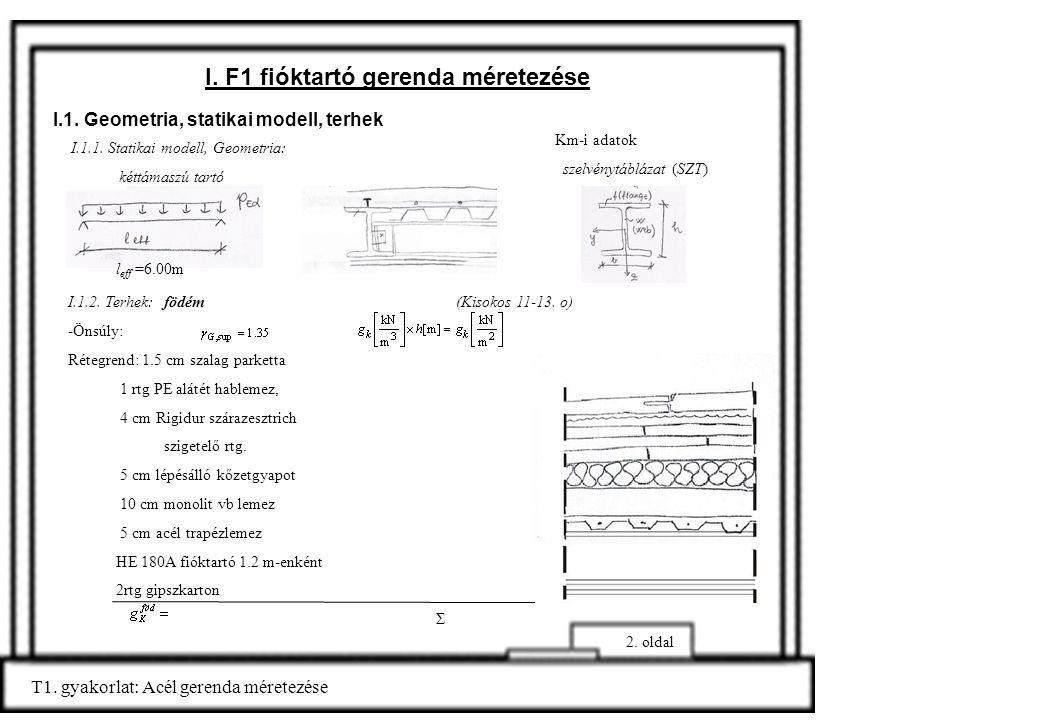 I. F1 fióktartó gerenda méretezése I.1. Geometria, statikai modell, terhek I.1.1. Statikai modell, Geometria: kéttámaszú tartó Km-i adatok szelvénytáb