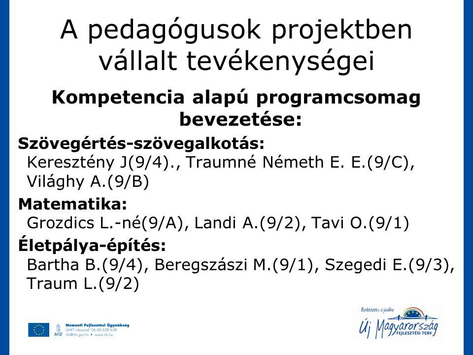 A pedagógusok projektben vállalt tevékenységei Kompetencia alapú programcsomag bevezetése: Szövegértés-szövegalkotás: Keresztény J(9/4)., Traumné Néme