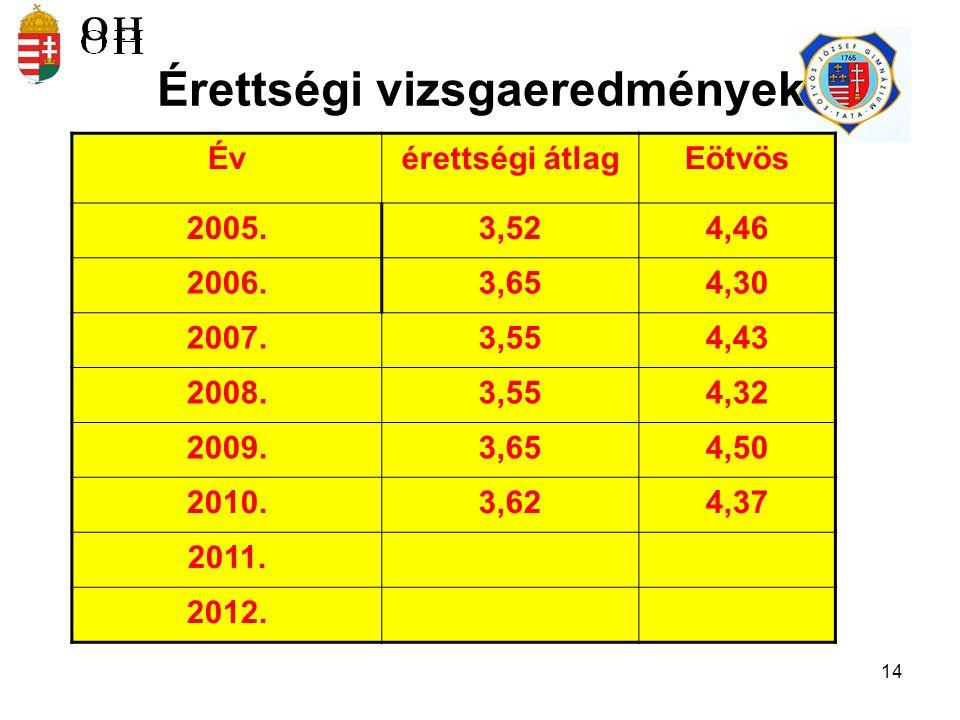 14 Érettségi vizsgaeredmények Évérettségi átlagEötvös 2005.3,524,46 2006.3,654,30 2007.3,554,43 2008.3,554,32 2009.3,654,50 2010.3,624,37 2011.