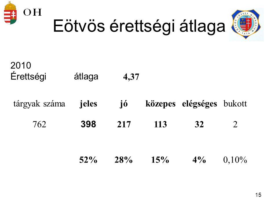 15 2010 Érettségiátlaga 4,37 tárgyak számajelesjóközepeselégségesbukott 762 398 217113322 52%28%15%4%0,10% Eötvös érettségi átlaga
