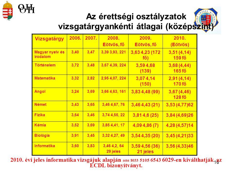 16 Az érettségi osztályzatok vizsgatárgyankénti átlagai (középszint) 2010.