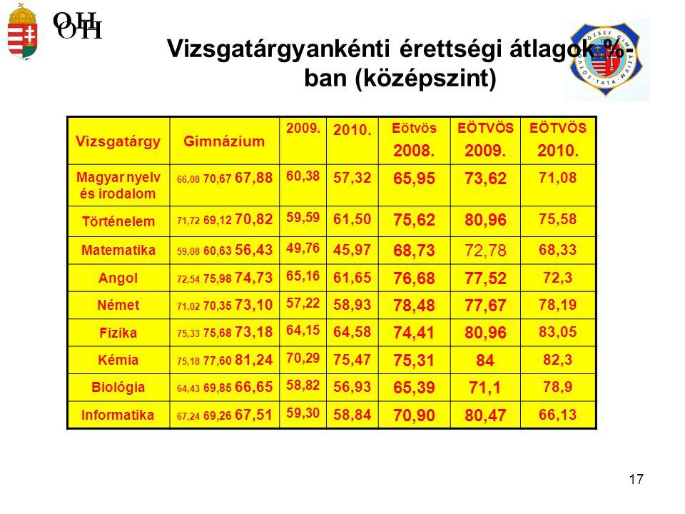17 Vizsgatárgyankénti érettségi átlagok %- ban (középszint) VizsgatárgyGimnázium 2009.