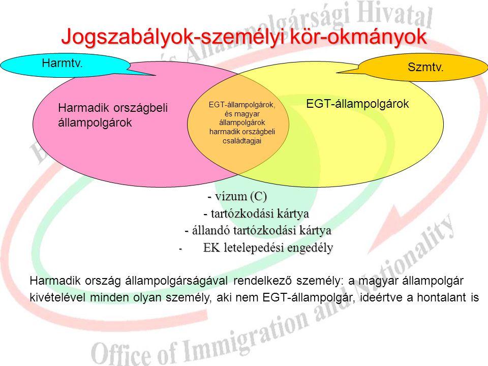 Jogszabályok-személyi kör-okmányok Harmtv. Szmtv. Harmadik országbeli állampolgárok EGT-állampolgárok EGT-állampolgárok, és magyar állampolgárok harma