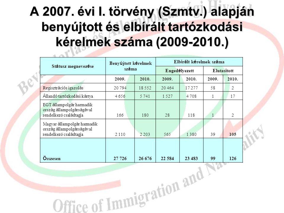 A 2007. évi I. törvény (Szmtv.) alapján benyújtott és elbírált tartózkodási kérelmek száma (2009-2010.) Státusz megnevezése Benyújtott kérelmek száma