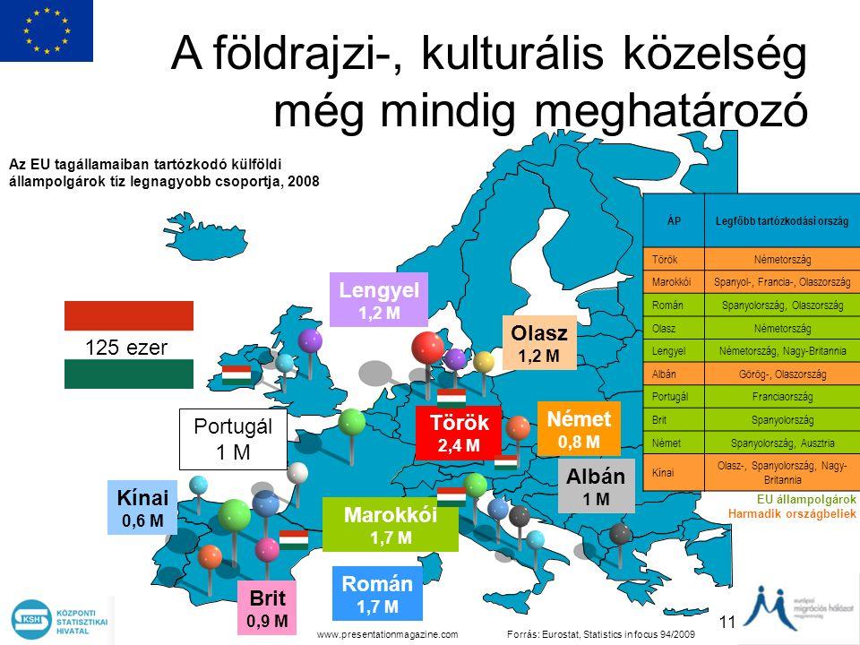 11 A földrajzi-, kulturális közelség még mindig meghatározó Román 1,7 M Olasz 1,2 M Lengyel 1,2 M Albán 1 M Portugál 1 M Brit 0,9 M Török 2,4 M Német