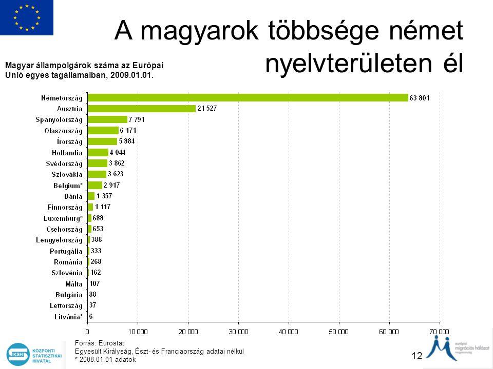 12 A magyarok többsége német nyelvterületen él Magyar állampolgárok száma az Európai Unió egyes tagállamaiban, 2009.01.01. Forrás: Eurostat Egyesült K