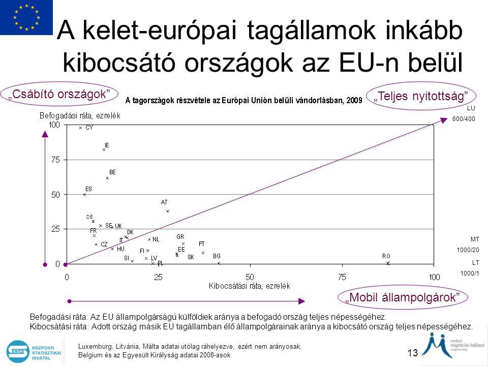 13 A kelet-európai tagállamok inkább kibocsátó országok az EU-n belül Befogadási ráta: Az EU állampolgárságú külföldiek aránya a befogadó ország telje
