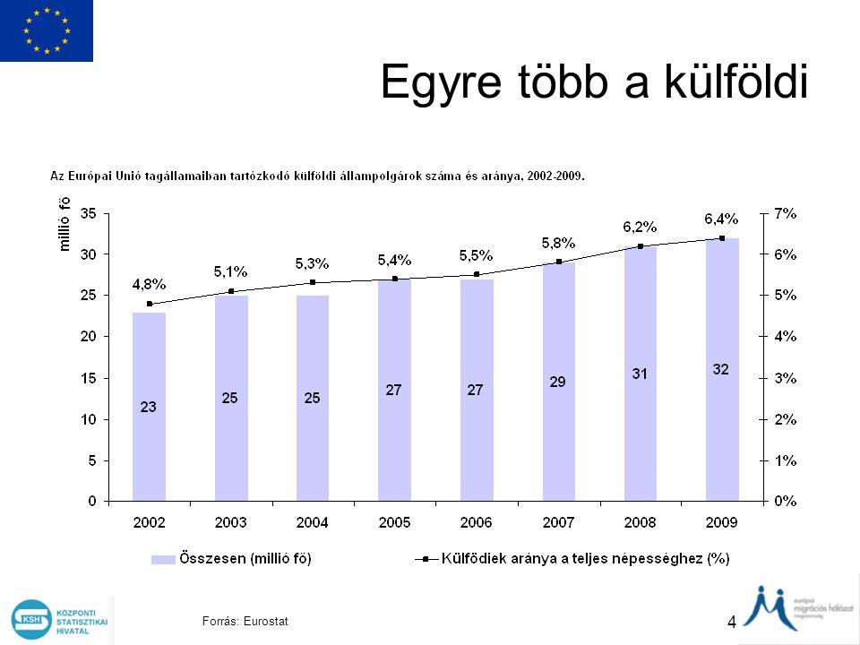 4 Egyre több a külföldi Forrás: Eurostat