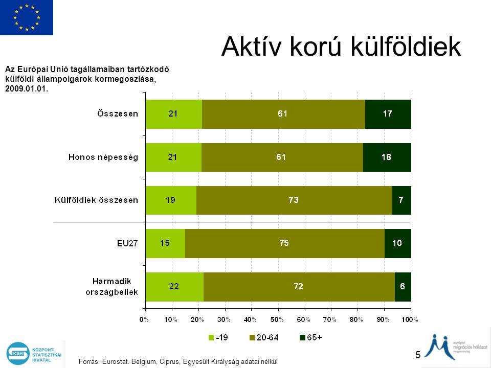 5 Aktív korú külföldiek Az Európai Unió tagállamaiban tartózkodó külföldi állampolgárok kormegoszlása, 2009.01.01. Forrás: Eurostat. Belgium, Ciprus,