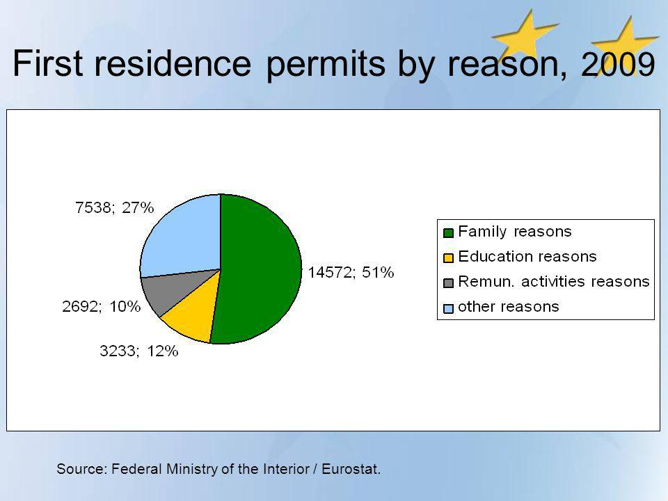 First residence permits by reason, 2009 Source: Federal Ministry of the Interior / Eurostat.