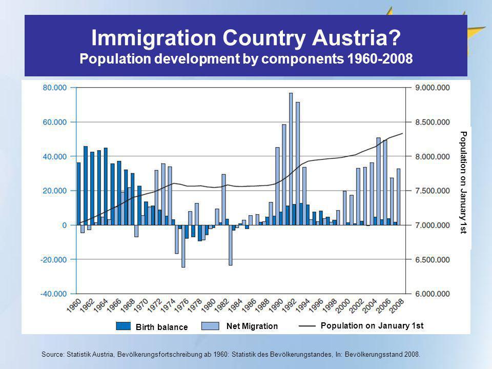 Source: Statistik Austria, Bevölkerungsfortschreibung ab 1960: Statistik des Bevölkerungstandes, In: Bevölkerungsstand 2008.