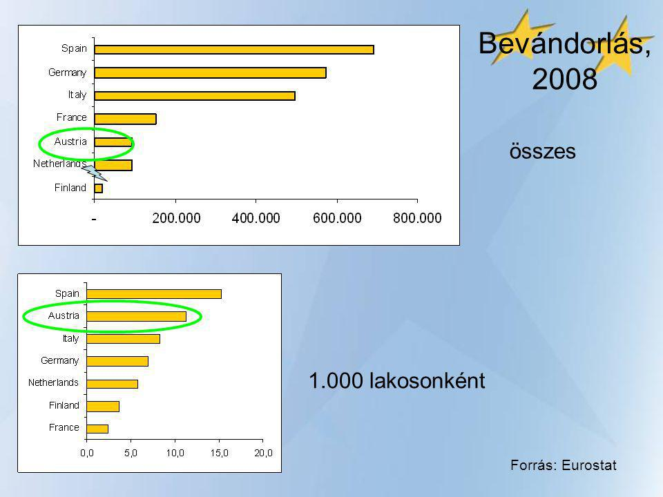 Összes munkavállaló állampolgárság szerint, 2009 Állampolgárság Osztrák állampolgárok3.571.03489,4% Külföldi állampolgárok422.91010,6% EU 15105.2452,6% EU 1055.0081,4% EU 220.4280,5% TCNs242.2296,1% Összes3.993.944100% Forrás: Labour Force Survey 2009.