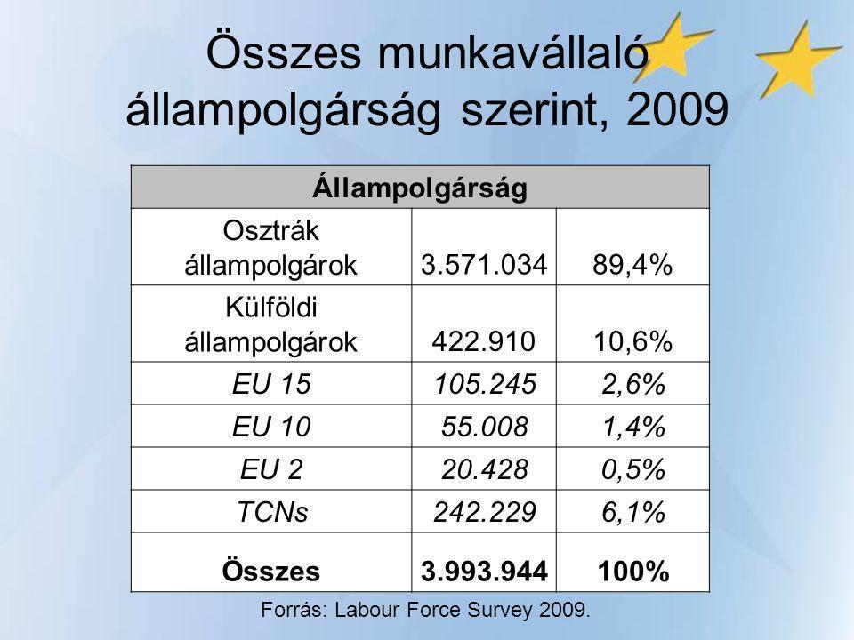 Munkavállalók állampolgárság és szakképzettség szerint, 2009 KategóriaÁllampolg.EU 15EU 10+2 3OrszÖsszes Felsőfokú39%59%26%17%38% Középfokú52%37%51%47%51% Szk.