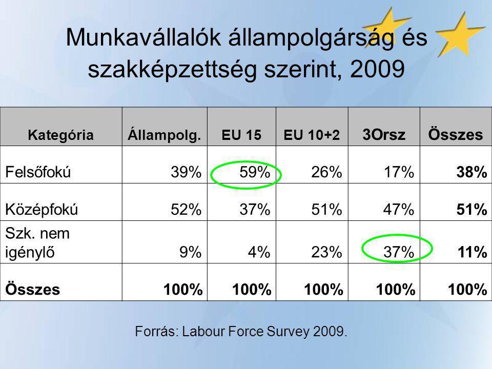Demográfiai trendek 2008.és 2050.